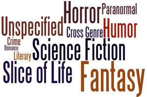 A word cloud of this week's genres.